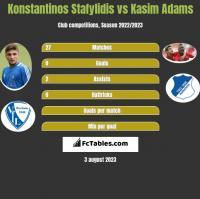 Konstantinos Stafylidis vs Kasim Adams h2h player stats