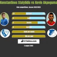 Konstantinos Stafylidis vs Kevin Akpoguma h2h player stats