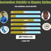 Konstantinos Stafylidis vs Kingsley Ehizibue h2h player stats