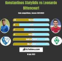 Konstantinos Stafylidis vs Leonardo Bittencourt h2h player stats