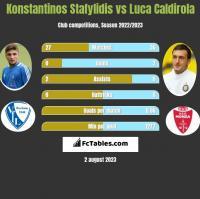 Konstantinos Stafylidis vs Luca Caldirola h2h player stats