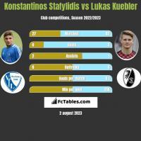 Konstantinos Stafylidis vs Lukas Kuebler h2h player stats