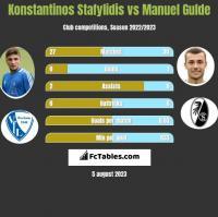 Konstantinos Stafylidis vs Manuel Gulde h2h player stats