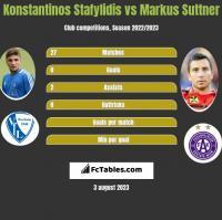 Konstantinos Stafylidis vs Markus Suttner h2h player stats