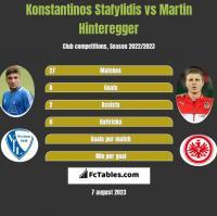 Konstantinos Stafylidis vs Martin Hinteregger h2h player stats