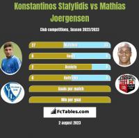 Konstantinos Stafylidis vs Mathias Joergensen h2h player stats