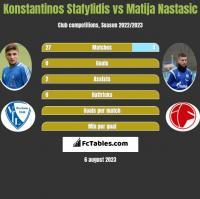 Konstantinos Stafylidis vs Matija Nastasić h2h player stats