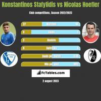 Konstantinos Stafylidis vs Nicolas Hoefler h2h player stats