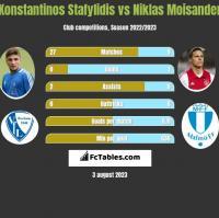 Konstantinos Stafylidis vs Niklas Moisander h2h player stats