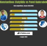 Konstantinos Stafylidis vs Pavel Kaderabek h2h player stats