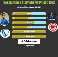 Konstantinos Stafylidis vs Philipp Max h2h player stats
