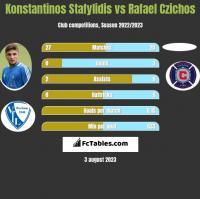 Konstantinos Stafylidis vs Rafael Czichos h2h player stats