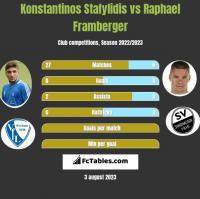 Konstantinos Stafylidis vs Raphael Framberger h2h player stats