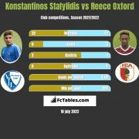 Konstantinos Stafylidis vs Reece Oxford h2h player stats