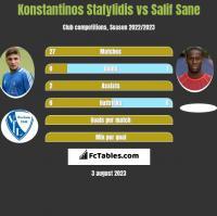 Konstantinos Stafylidis vs Salif Sane h2h player stats