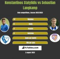 Konstantinos Stafylidis vs Sebastian Langkamp h2h player stats