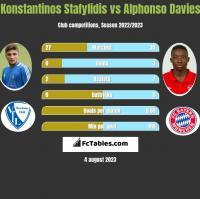 Konstantinos Stafylidis vs Alphonso Davies h2h player stats