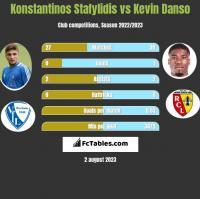 Konstantinos Stafylidis vs Kevin Danso h2h player stats