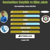 Konstantinos Stafylidis vs Kilian Jakob h2h player stats
