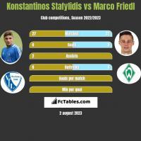 Konstantinos Stafylidis vs Marco Friedl h2h player stats