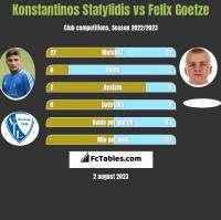 Konstantinos Stafylidis vs Felix Goetze h2h player stats