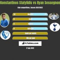 Konstantinos Stafylidis vs Ryan Sessegnon h2h player stats