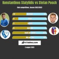 Konstantinos Stafylidis vs Stefan Posch h2h player stats