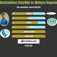 Konstantinos Stafylidis vs Melayro Bogarde h2h player stats