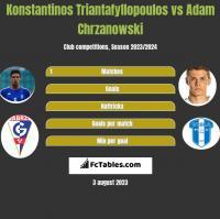 Konstantinos Triantafyllopoulos vs Adam Chrzanowski h2h player stats