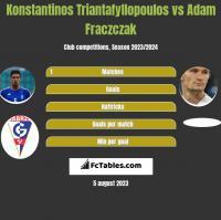 Konstantinos Triantafyllopoulos vs Adam Frączczak h2h player stats