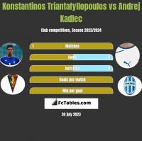 Konstantinos Triantafyllopoulos vs Andrej Kadlec h2h player stats