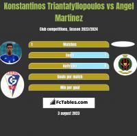 Konstantinos Triantafyllopoulos vs Angel Martinez h2h player stats