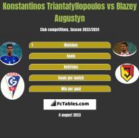 Konstantinos Triantafyllopoulos vs Blazey Augustyn h2h player stats