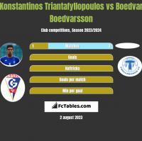 Konstantinos Triantafyllopoulos vs Boedvar Boedvarsson h2h player stats