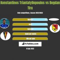 Konstantinos Triantafyllopoulos vs Bogdan Tiru h2h player stats