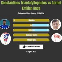 Konstantinos Triantafyllopoulos vs Cornel Emilian Rapa h2h player stats