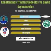 Konstantinos Triantafyllopoulos vs Dawid Szymonowicz h2h player stats