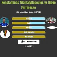 Konstantinos Triantafyllopoulos vs Diego Ferraresso h2h player stats