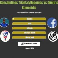 Konstantinos Triantafyllopoulos vs Dimitris Komesidis h2h player stats
