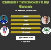 Konstantinos Triantafyllopoulos vs Filip Mladenovic h2h player stats