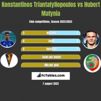 Konstantinos Triantafyllopoulos vs Hubert Matynia h2h player stats