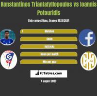 Konstantinos Triantafyllopoulos vs Ioannis Potouridis h2h player stats