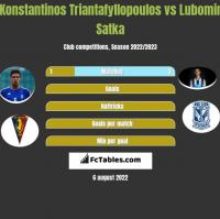 Konstantinos Triantafyllopoulos vs Lubomir Satka h2h player stats