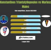 Konstantinos Triantafyllopoulos vs Mariusz Malec h2h player stats