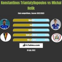 Konstantinos Triantafyllopoulos vs Michal Helik h2h player stats