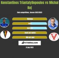 Konstantinos Triantafyllopoulos vs Michal Koj h2h player stats