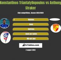 Konstantinos Triantafyllopoulos vs Anthony Straker h2h player stats