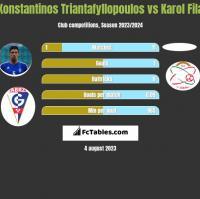Konstantinos Triantafyllopoulos vs Karol Fila h2h player stats