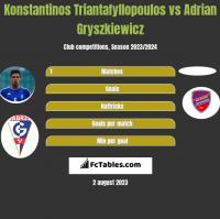 Konstantinos Triantafyllopoulos vs Adrian Gryszkiewicz h2h player stats