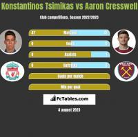 Konstantinos Tsimikas vs Aaron Cresswell h2h player stats